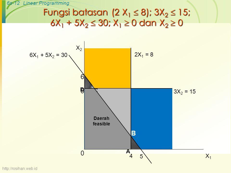 6s-12Linear Programming Fungsi batasan (2 X 1  8); 3X 2  15; 6X 1 + 5X 2  30; X 1  0 dan X 2  0 B C 2X 1 = 8 4 6 5 6X 1 + 5X 2 = 30 D A Daerah fe