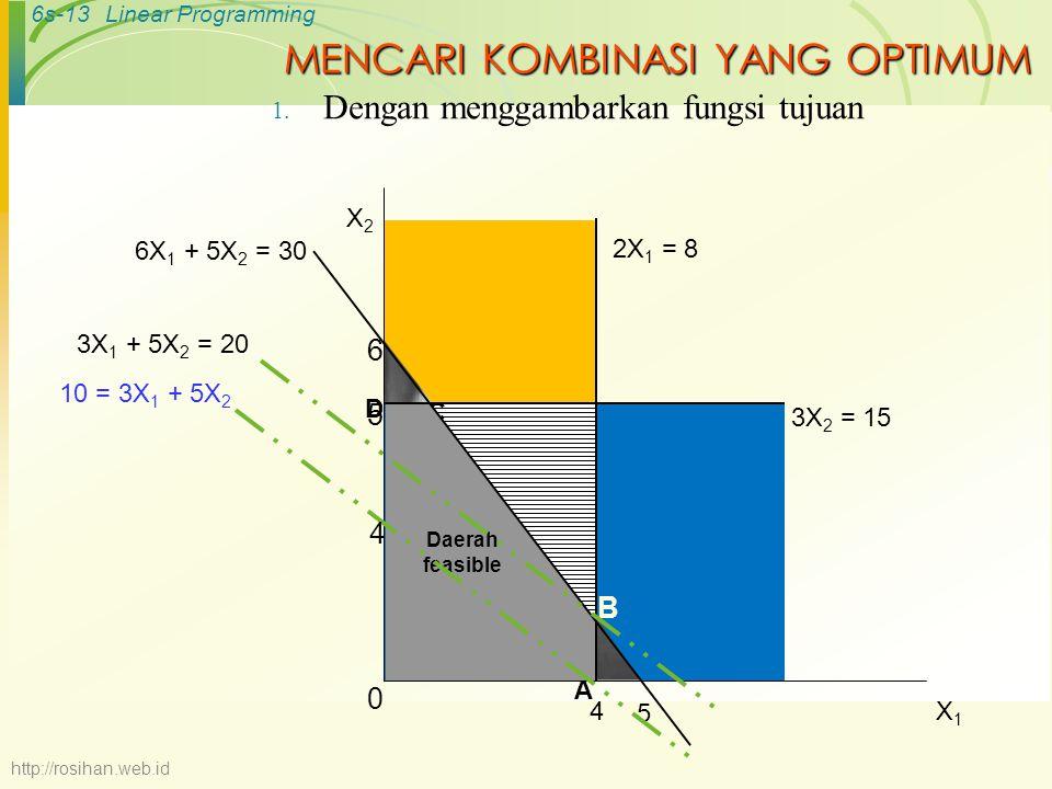 6s-13Linear Programming B C 2X 1 = 8 4 6 5 6X 1 + 5X 2 = 30 D A Daerah feasible X2X2 X1X1 0 3X 2 = 15 5 10 = 3X 1 + 5X 2 4 3X 1 + 5X 2 = 20 MENCARI KO