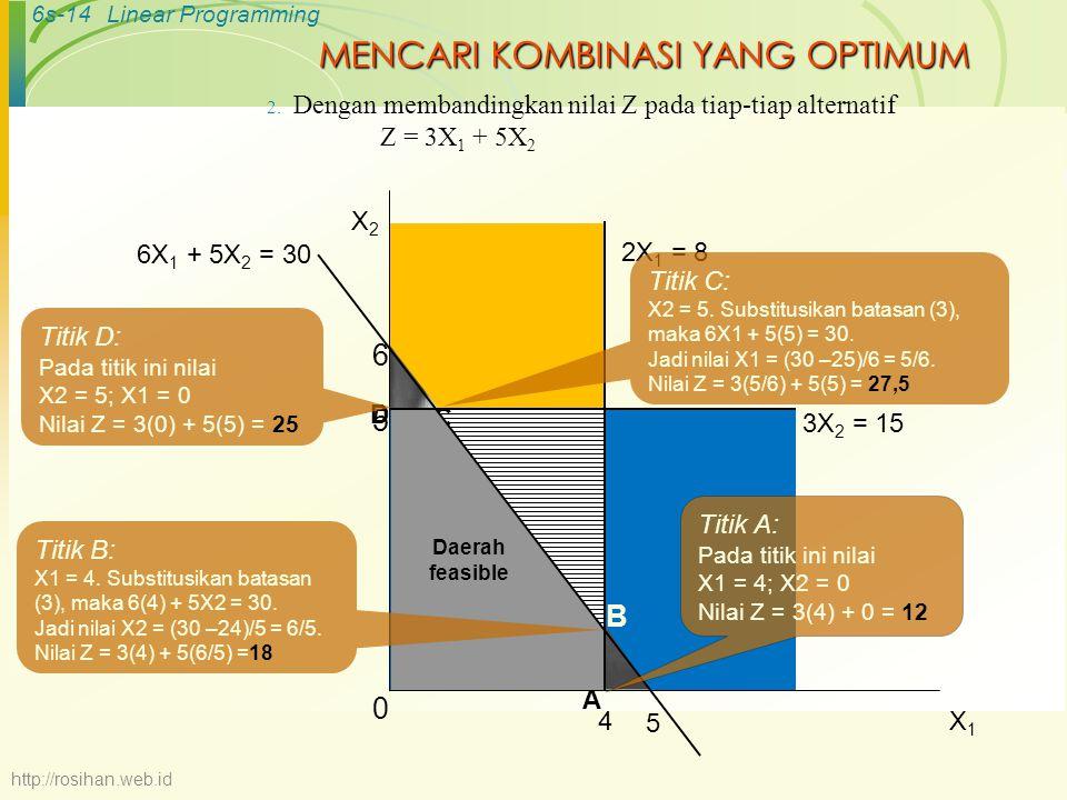6s-14Linear Programming MENCARI KOMBINASI YANG OPTIMUM 2. Dengan membandingkan nilai Z pada tiap-tiap alternatif Z = 3X 1 + 5X 2 B C 2X 1 = 8 4 6 5 6X