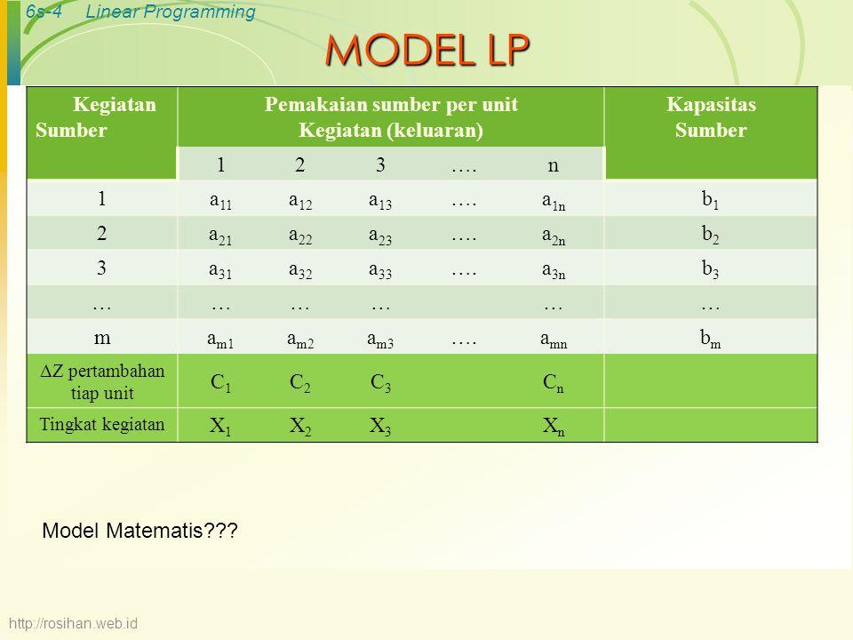 6s-4Linear Programming MODEL LP Kegiatan Sumber Pemakaian sumber per unit Kegiatan (keluaran) Kapasitas Sumber 123….n 1a 11 a 12 a 13 ….a 1n b1b1 2a 2