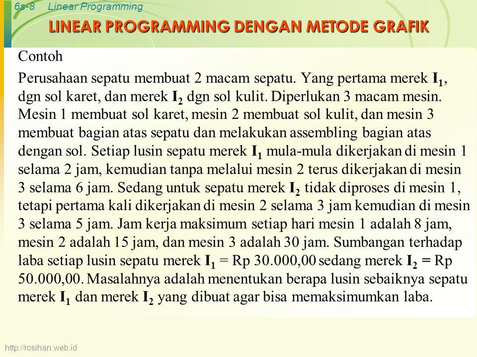 6s-9Linear Programming Bentuk Tabel Merek Mesin I 1 (X 1 ) I 2 (X 2 ) Kapasitas Maksimum 1208 20315 36530 Sumbangan laba 35 http://rosihan.web.id