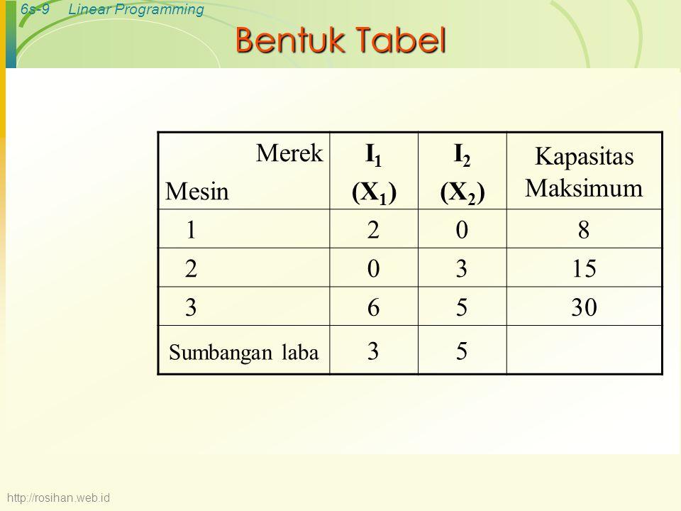 6s-10Linear Programming Bentuk Matematis  Maksimumkan Z = 3X 1 + 5X 2  Batasan (constrain) (1) 2X 1  8 (2) 3X 2  15 (3) 6X 1 + 5X 2  30 http://rosihan.web.id