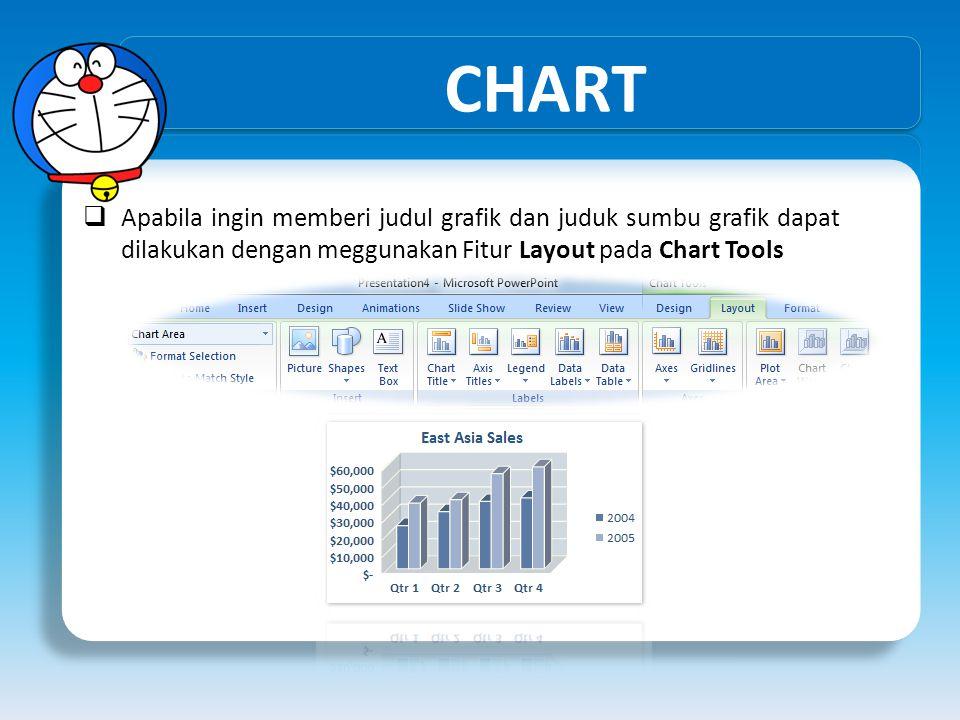 CHART  Apabila ingin memberi judul grafik dan juduk sumbu grafik dapat dilakukan dengan meggunakan Fitur Layout pada Chart Tools
