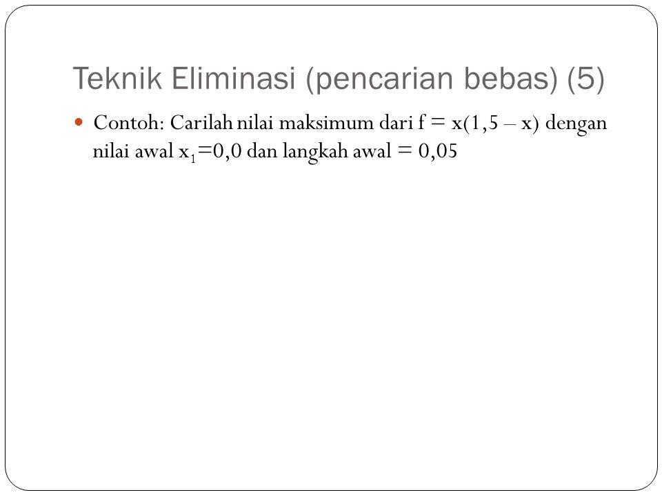 Teknik Eliminasi (pencarian bebas) (5)  Contoh: Carilah nilai maksimum dari f = x(1,5 – x) dengan nilai awal x 1 =0,0 dan langkah awal = 0,05