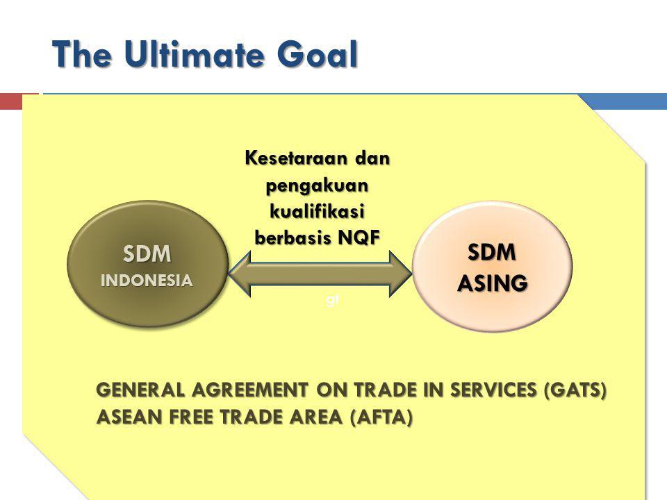 gt Kesetaraan dan pengakuan kualifikasi berbasis NQF SDMINDONESIASDMINDONESIA SDMASING The Ultimate Goal GENERAL AGREEMENT ON TRADE IN SERVICES (GATS)