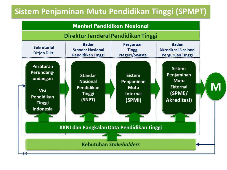 15 Sistem Penjaminan Mutu Pendidikan Tinggi (SPMPT) Menteri Pendidikan Nasional Direktur Jenderal Pendidikan Tinggi Sekretariat Ditjen Dikti Badan Sta