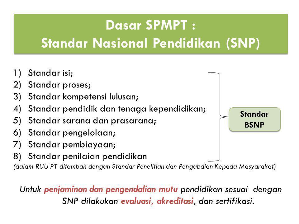 1)Standar isi; 2)Standar proses; 3)Standar kompetensi lulusan; 4)Standar pendidik dan tenaga kependidikan; 5)Standar sarana dan prasarana; 6)Standar p