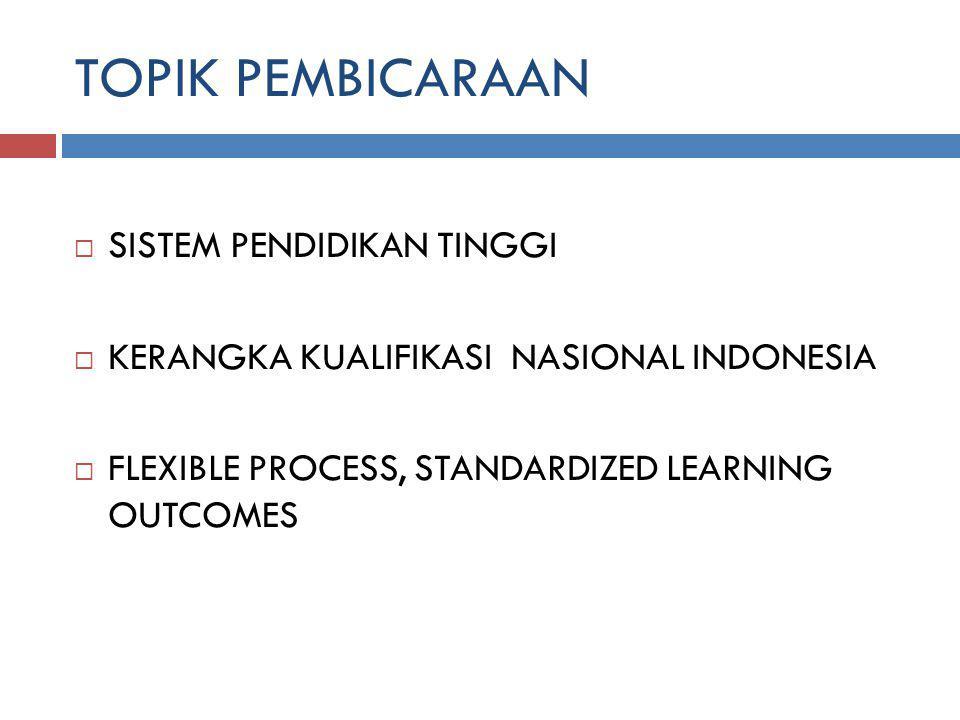 TOPIK PEMBICARAAN  SISTEM PENDIDIKAN TINGGI  KERANGKA KUALIFIKASI NASIONAL INDONESIA  FLEXIBLE PROCESS, STANDARDIZED LEARNING OUTCOMES