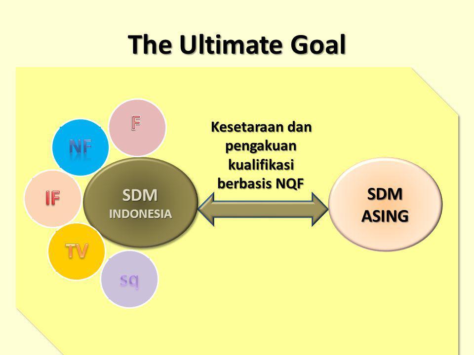 gt Kesetaraan dan pengakuan kualifikasi berbasis NQF SDMINDONESIASDMINDONESIASDMASING The Ultimate Goal