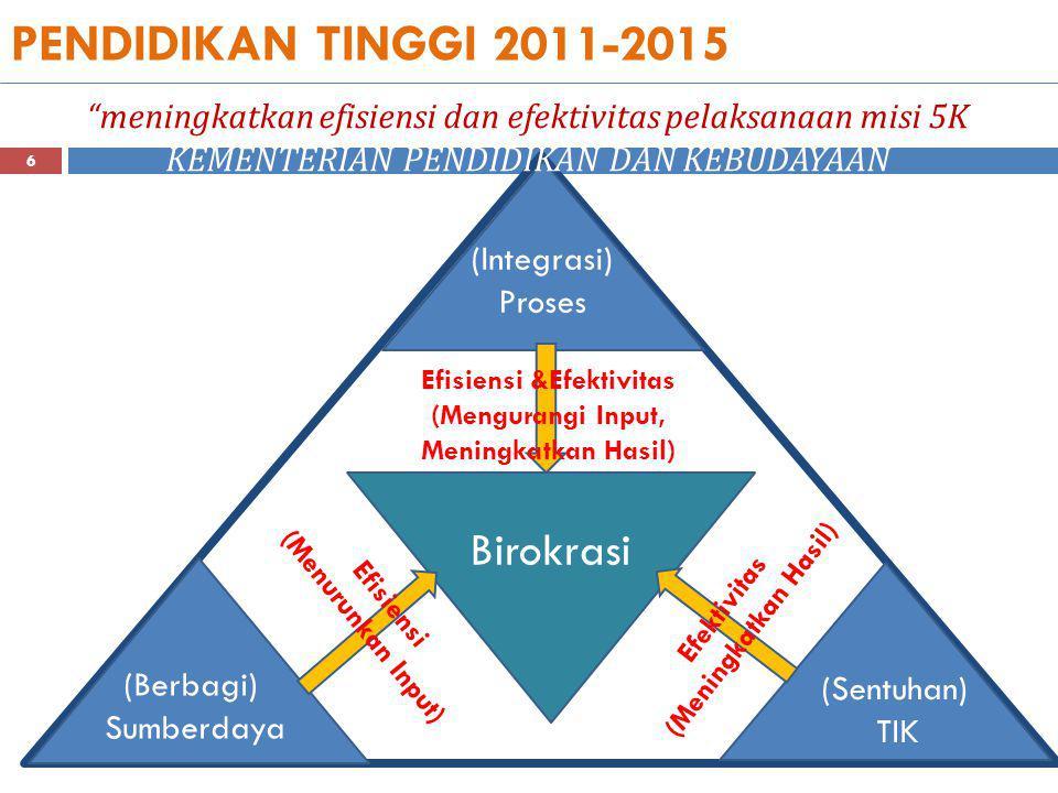 PENDIDIKAN TINGGI 2011-2015 Birokrasi (Berbagi) Sumberdaya (Sentuhan) TIK (Integrasi) Proses Efektivitas (Meningkatkan Hasil) Efisiensi &Efektivitas (