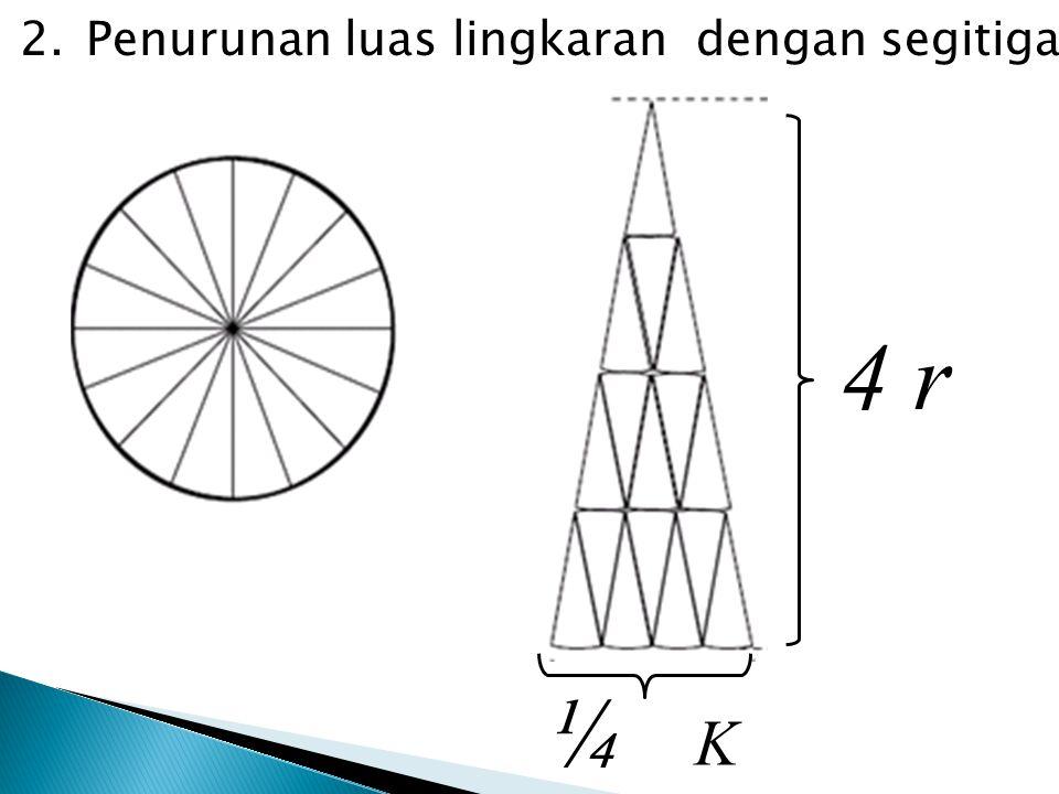 2.Penurunan luas lingkaran dengan segitiga ¼ K 4 r