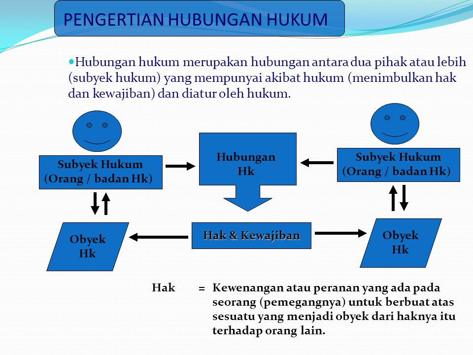 PENGERTIAN HUBUNGAN HUKUM  Hubungan hukum merupakan hubungan antara dua pihak atau lebih (subyek hukum) yang mempunyai akibat hukum (menimbulkan hak