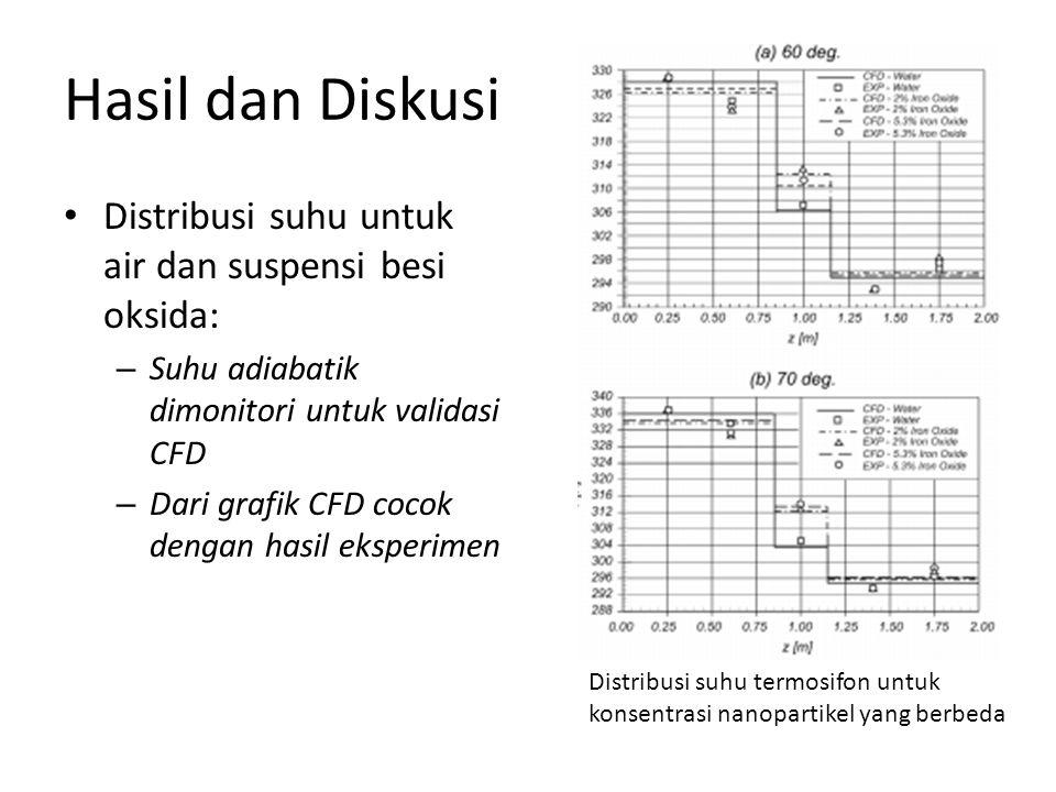 Hasil dan Diskusi • Distribusi suhu untuk air dan suspensi besi oksida: – Suhu adiabatik dimonitori untuk validasi CFD – Dari grafik CFD cocok dengan