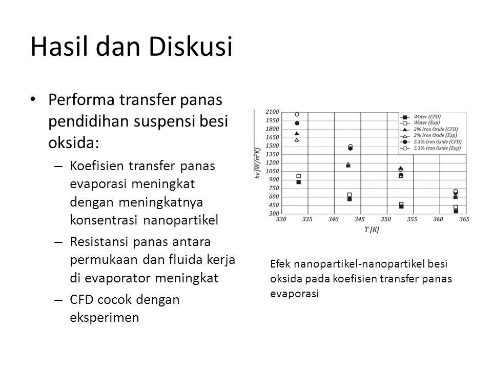 Hasil dan Diskusi • Performa transfer panas pendidihan suspensi besi oksida: – Koefisien transfer panas evaporasi meningkat dengan meningkatnya konsen