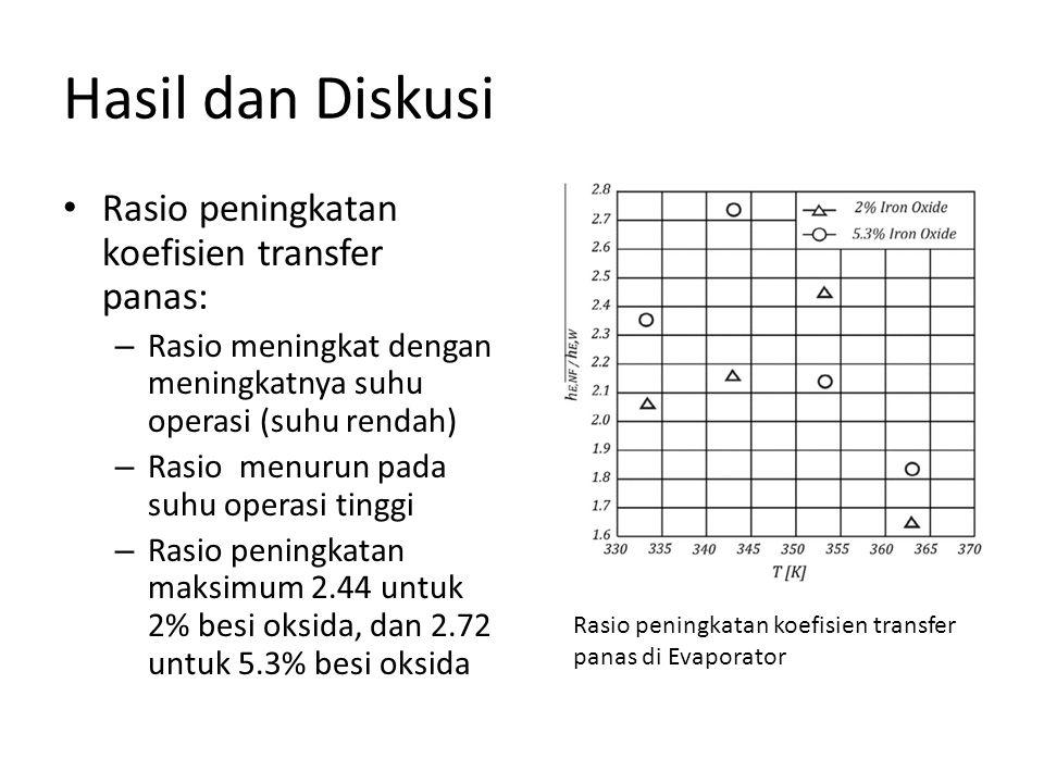 Hasil dan Diskusi • Rasio peningkatan koefisien transfer panas: – Rasio meningkat dengan meningkatnya suhu operasi (suhu rendah) – Rasio menurun pada