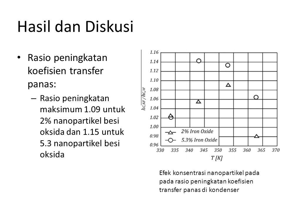 Hasil dan Diskusi • Rasio peningkatan koefisien transfer panas: – Rasio peningkatan maksimum 1.09 untuk 2% nanopartikel besi oksida dan 1.15 untuk 5.3