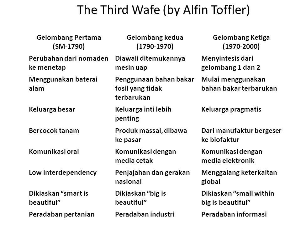 The Third Wafe (by Alfin Toffler) Gelombang Pertama (SM-1790) Gelombang kedua (1790-1970) Gelombang Ketiga (1970-2000) Perubahan dari nomaden ke menet