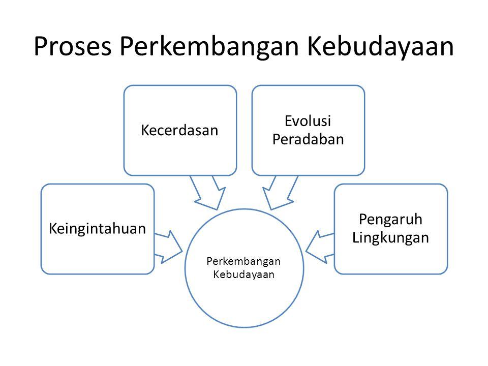 Proses Perkembangan Kebudayaan Perkembangan Kebudayaan KeingintahuanKecerdasan Evolusi Peradaban Pengaruh Lingkungan