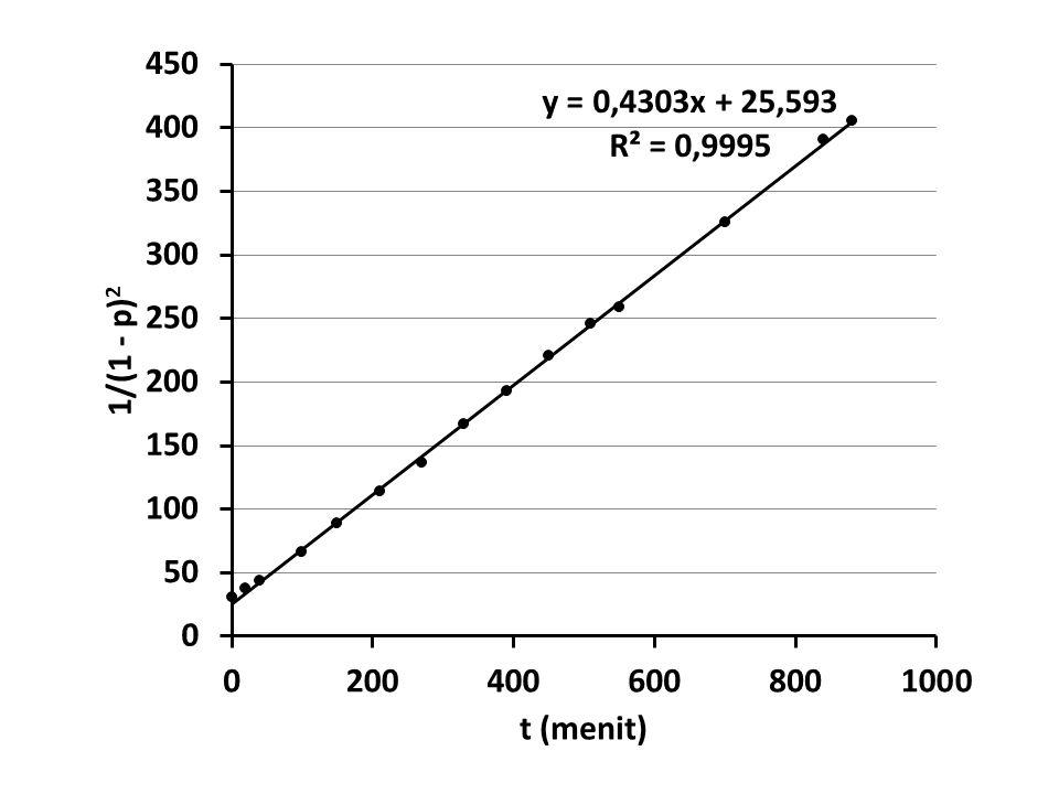 Slope = 2 C 0 2 k = 0,43 menit -1 BM adipic acid (C 6 H 10 O 4 ) = 146 g/mol BM 1,10-decanediol (C 10 H 22 O 2 ) = 174 g/mol Campuran 1 mol adipic acid dan 1 mol 1,10-decanediol: massa adipic acid = 146 g massa 1,10-decanediol= 174 g massa total= 320 g = 0,32 kg C 0 = [COOH] 0 = [OH] 0 = 2  mol asam / 0,32 kg = (2) (1) mol / 0,32 kg = 6,25 mol/kg