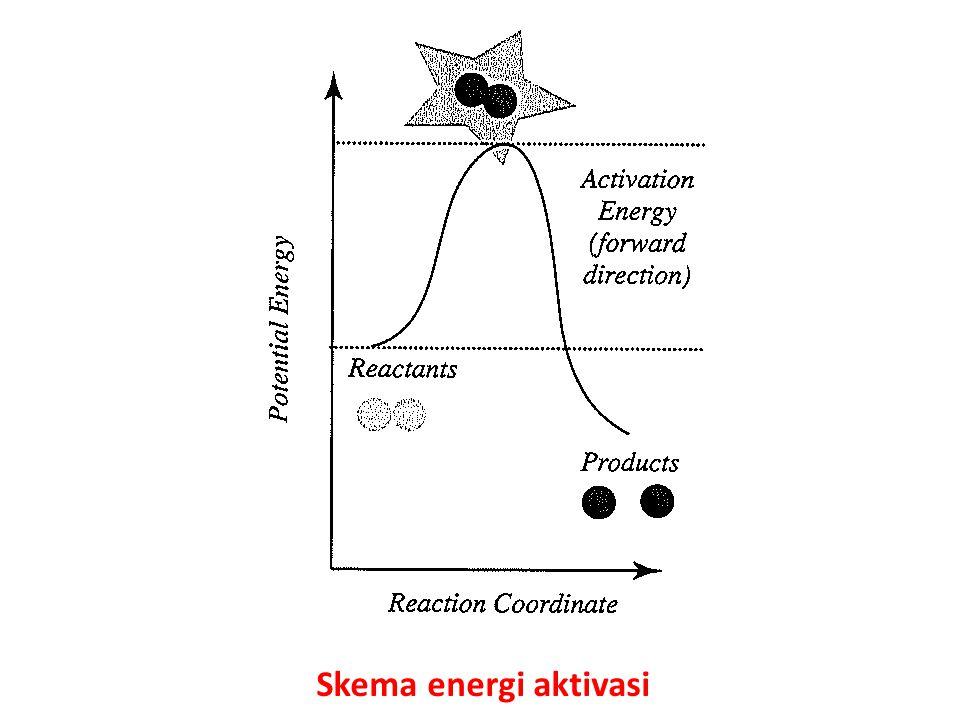 Skema energi aktivasi