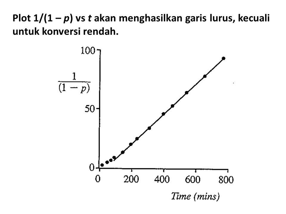 Plot 1/(1 – p) vs t akan menghasilkan garis lurus, kecuali untuk konversi rendah.