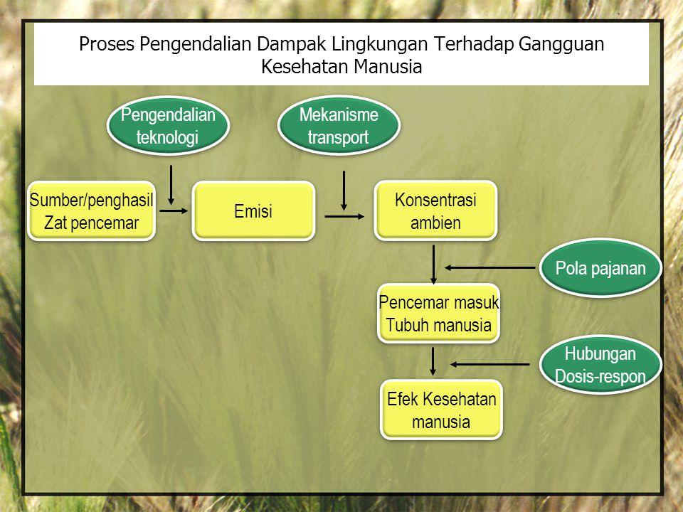 Proses Pengendalian Dampak Lingkungan Terhadap Gangguan Kesehatan Manusia Sumber/penghasil Zat pencemar Sumber/penghasil Zat pencemar Emisi Konsentras