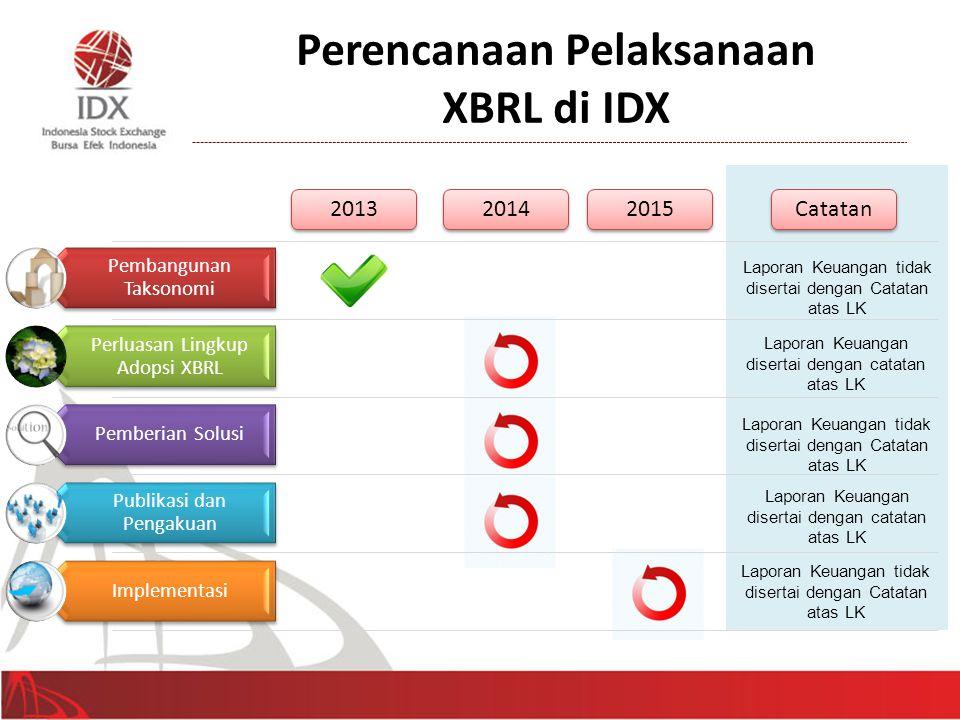 Perencanaan Pelaksanaan XBRL di IDX Pembangunan Taksonomi Perluasan Lingkup Adopsi XBRL Pemberian Solusi Publikasi dan Pengakuan Implementasi 2013 201