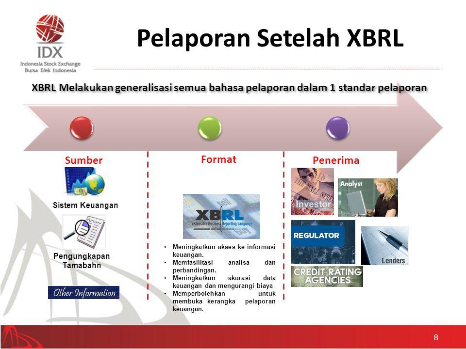 Pelaporan Setelah XBRL Sumber Format Penerima 8 Sistem Keuangan Pengungkapan Tamabahn XBRL Melakukan generalisasi semua bahasa pelaporan dalam 1 stand