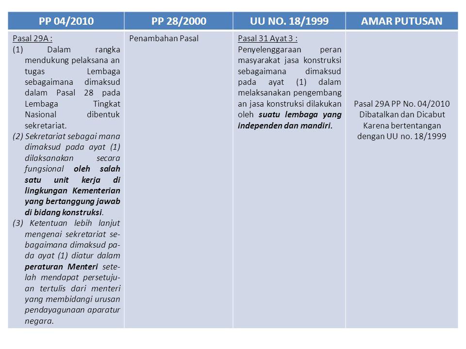 PP 04/2010PP 28/2000UU NO. 18/1999AMAR PUTUSAN Pasal 29A : (1) Dalam rangka mendukung pelaksana an tugas Lembaga sebagaimana dimaksud dalam Pasal 28 p
