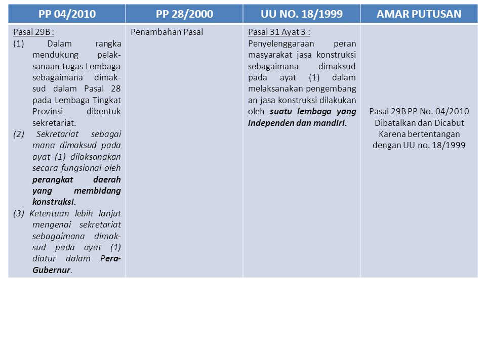 PP 04/2010PP 28/2000UU NO. 18/1999AMAR PUTUSAN Pasal 29B : (1) Dalam rangka mendukung pelak- sanaan tugas Lembaga sebagaimana dimak- sud dalam Pasal 2