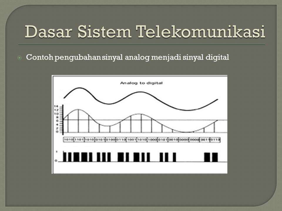  Contoh pengubahan sinyal analog menjadi sinyal digital