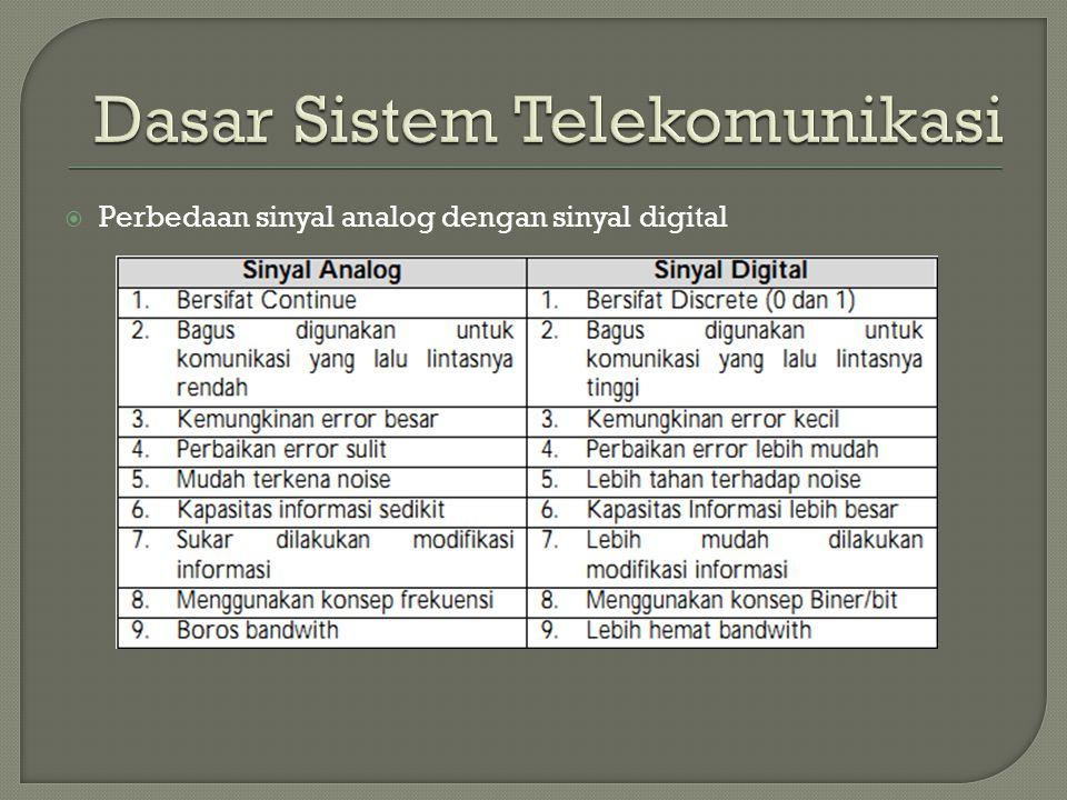  Perbedaan sinyal analog dengan sinyal digital