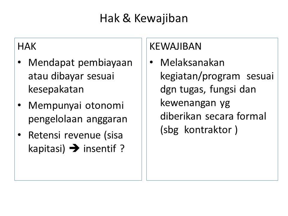 Hak & Kewajiban HAK • Mendapat pembiayaan atau dibayar sesuai kesepakatan • Mempunyai otonomi pengelolaan anggaran • Retensi revenue (sisa kapitasi) 