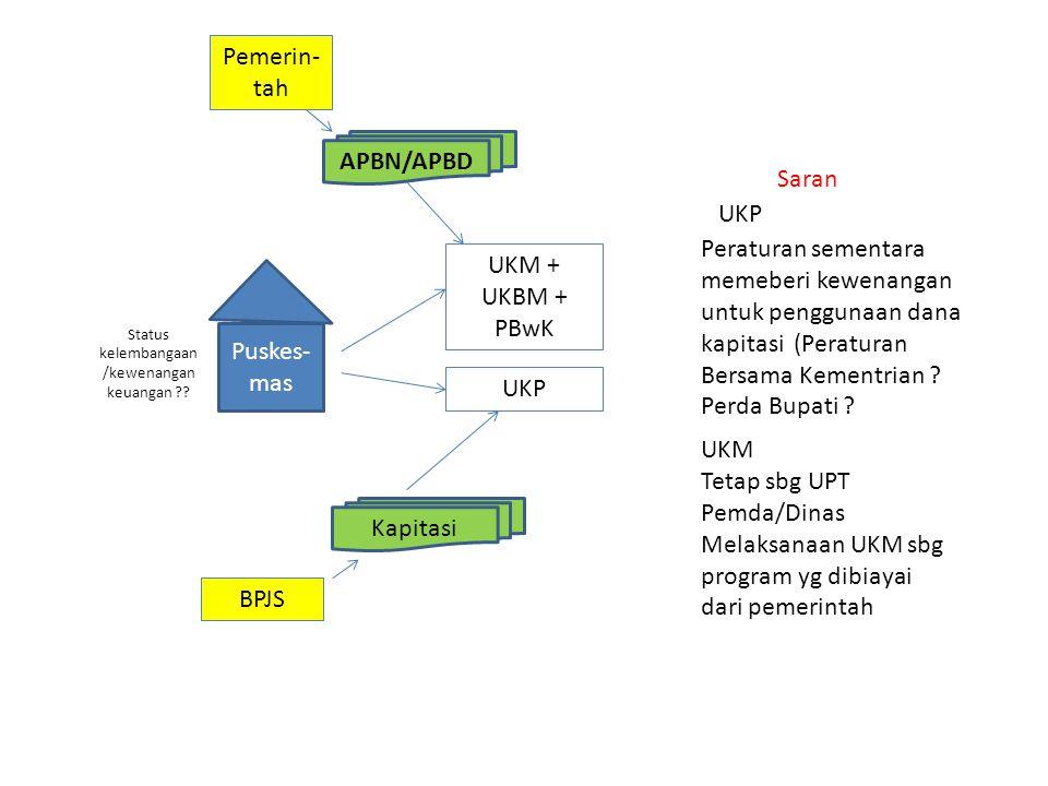 UKP UKM + UKBM + PBwK APBN/APBD BPJS Pemerin- tah Kapitasi Puskes- mas Status kelembangaan /kewenangan keuangan ?? UKP Peraturan sementara memeberi ke