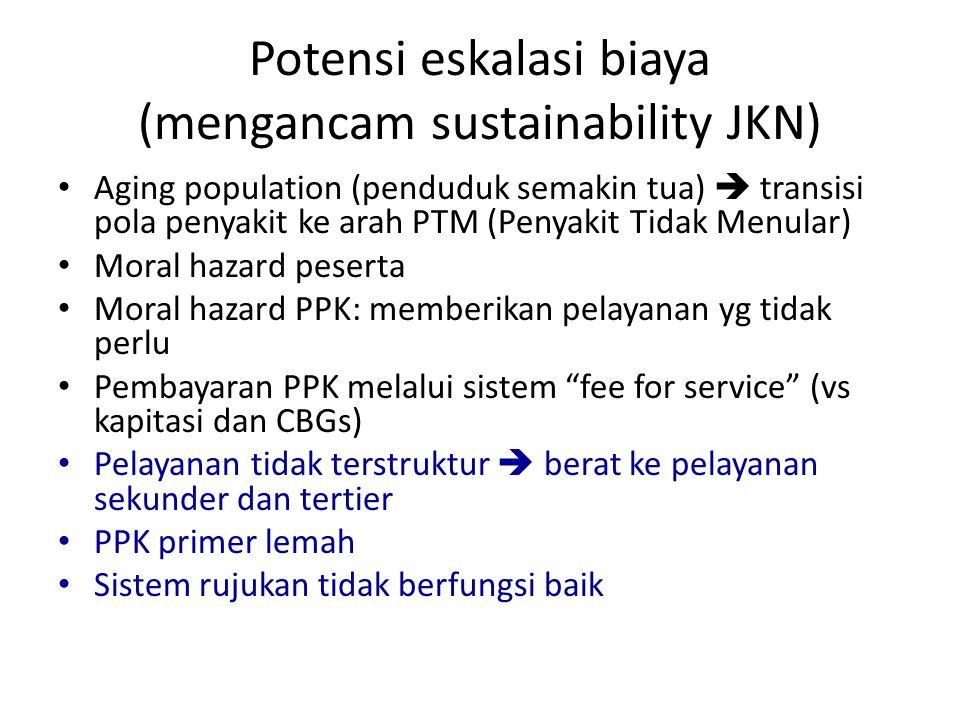 Potensi eskalasi biaya (mengancam sustainability JKN) • Aging population (penduduk semakin tua)  transisi pola penyakit ke arah PTM (Penyakit Tidak M