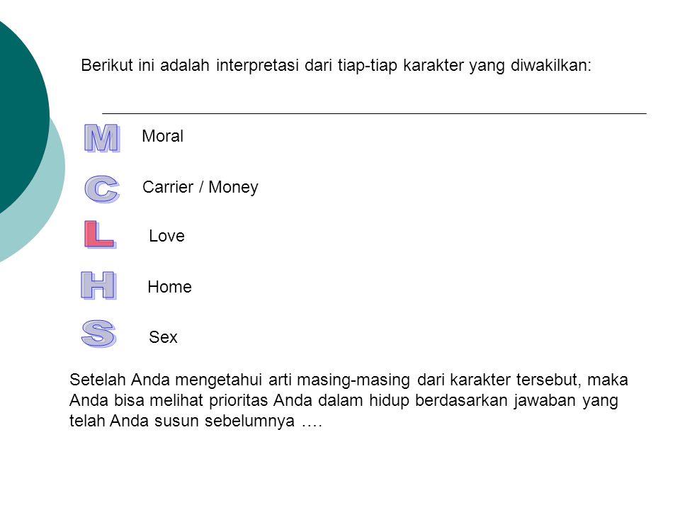 Berikut ini adalah interpretasi dari tiap-tiap karakter yang diwakilkan: Moral Carrier / Money Love Home Sex Setelah Anda mengetahui arti masing-masin