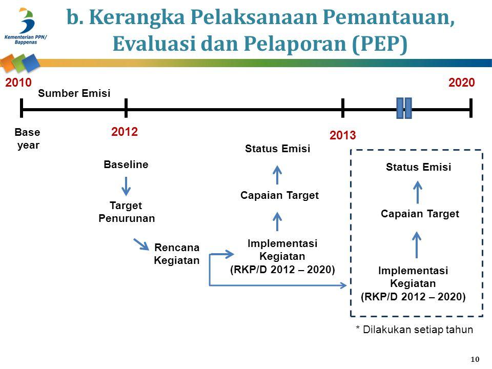 b. Kerangka Pelaksanaan Pemantauan, Evaluasi dan Pelaporan (PEP) 10 2010 2012 2013 2020 Base year Sumber Emisi Baseline Target Penurunan Rencana Kegia