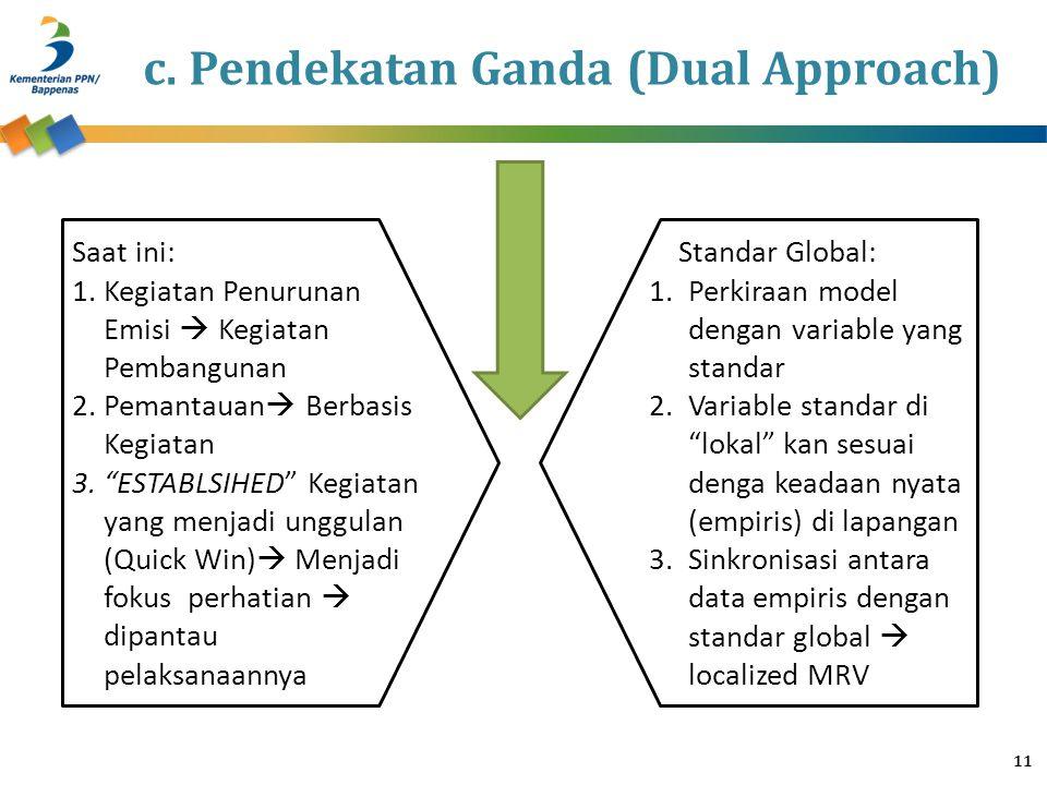 """Standar Global: 1.Perkiraan model dengan variable yang standar 2.Variable standar di """"lokal"""" kan sesuai denga keadaan nyata (empiris) di lapangan 3.Si"""