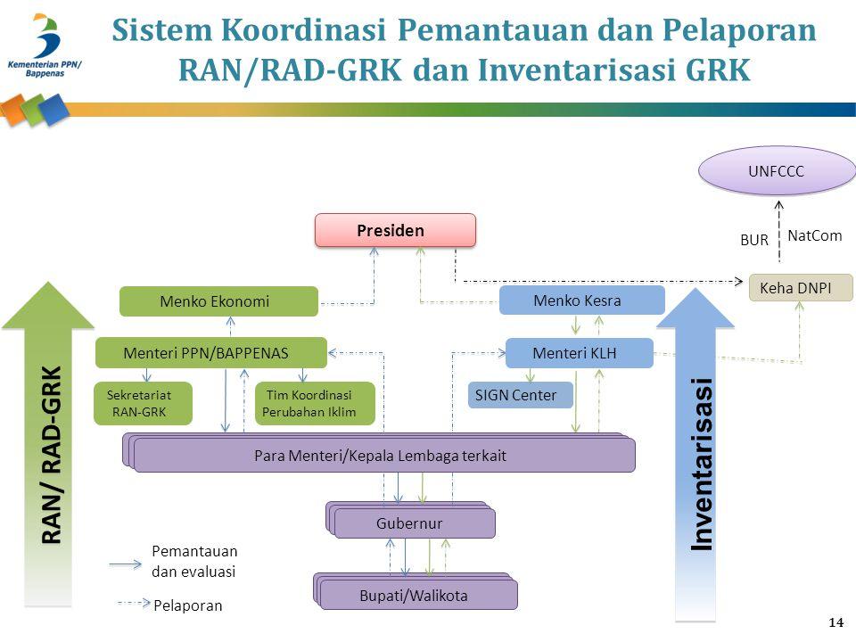Sistem Koordinasi Pemantauan dan Pelaporan RAN/RAD-GRK dan Inventarisasi GRK 14 RAN/ RAD-GRK Inventarisasi UNFCCC NatCom BUR Bupati/Walikota Gubernur