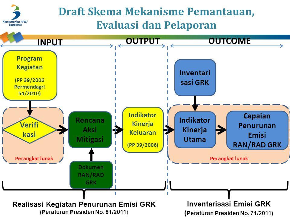 Draft Skema Mekanisme Pemantauan, Evaluasi dan Pelaporan Capaian Penurunan Emisi RAN/RAD GRK Verifi kasi Program Kegiatan (PP 39/2006 Permendagri 54/2