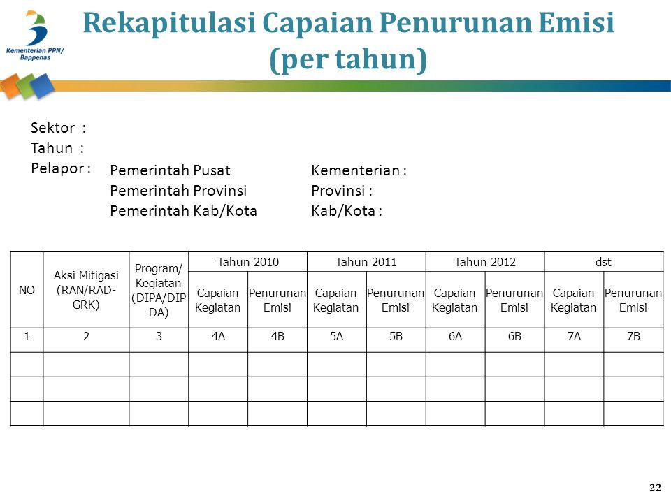 Rekapitulasi Capaian Penurunan Emisi (per tahun) NO Aksi Mitigasi (RAN/RAD- GRK) Program/ Kegiatan (DIPA/DIP DA) Tahun 2010Tahun 2011Tahun 2012dst Cap