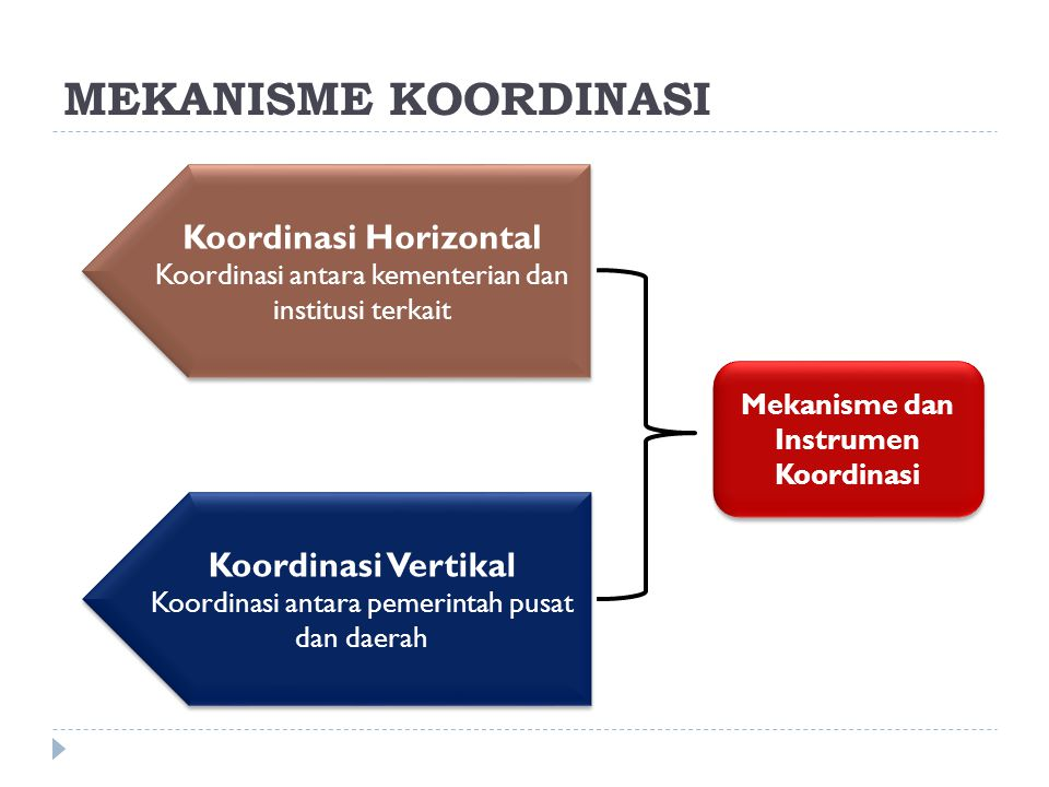 MEKANISME KOORDINASI Mekanisme dan Instrumen Koordinasi Koordinasi Horizontal Koordinasi antara kementerian dan institusi terkait Koordinasi Horizontal Koordinasi antara kementerian dan institusi terkait Koordinasi Vertikal Koordinasi antara pemerintah pusat dan daerah Koordinasi Vertikal Koordinasi antara pemerintah pusat dan daerah