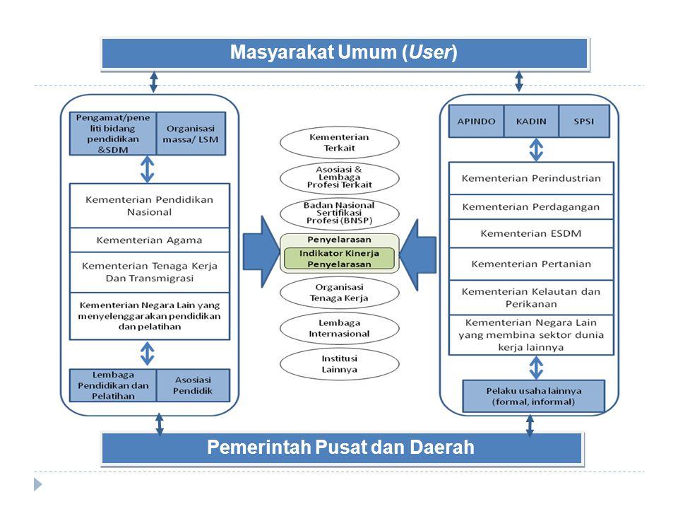 Pemerintah Pusat dan Daerah Masyarakat Umum (User)