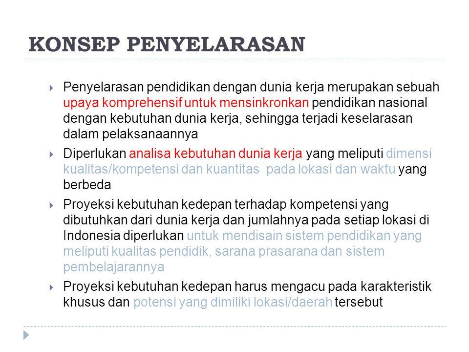 KONSEP PENYELARASAN  Penyelarasan pendidikan dengan dunia kerja merupakan sebuah upaya komprehensif untuk mensinkronkan pendidikan nasional dengan kebutuhan dunia kerja, sehingga terjadi keselarasan dalam pelaksanaannya  Diperlukan analisa kebutuhan dunia kerja yang meliputi dimensi kualitas/kompetensi dan kuantitas pada lokasi dan waktu yang berbeda  Proyeksi kebutuhan kedepan terhadap kompetensi yang dibutuhkan dari dunia kerja dan jumlahnya pada setiap lokasi di Indonesia diperlukan untuk mendisain sistem pendidikan yang meliputi kualitas pendidik, sarana prasarana dan sistem pembelajarannya  Proyeksi kebutuhan kedepan harus mengacu pada karakteristik khusus dan potensi yang dimiliki lokasi/daerah tersebut