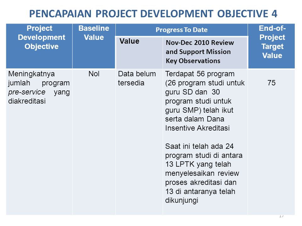 17 Project Development Objective Baseline Value Progress To Date End-of- Project Target Value Value Nov-Dec 2010 Review and Support Mission Key Observ