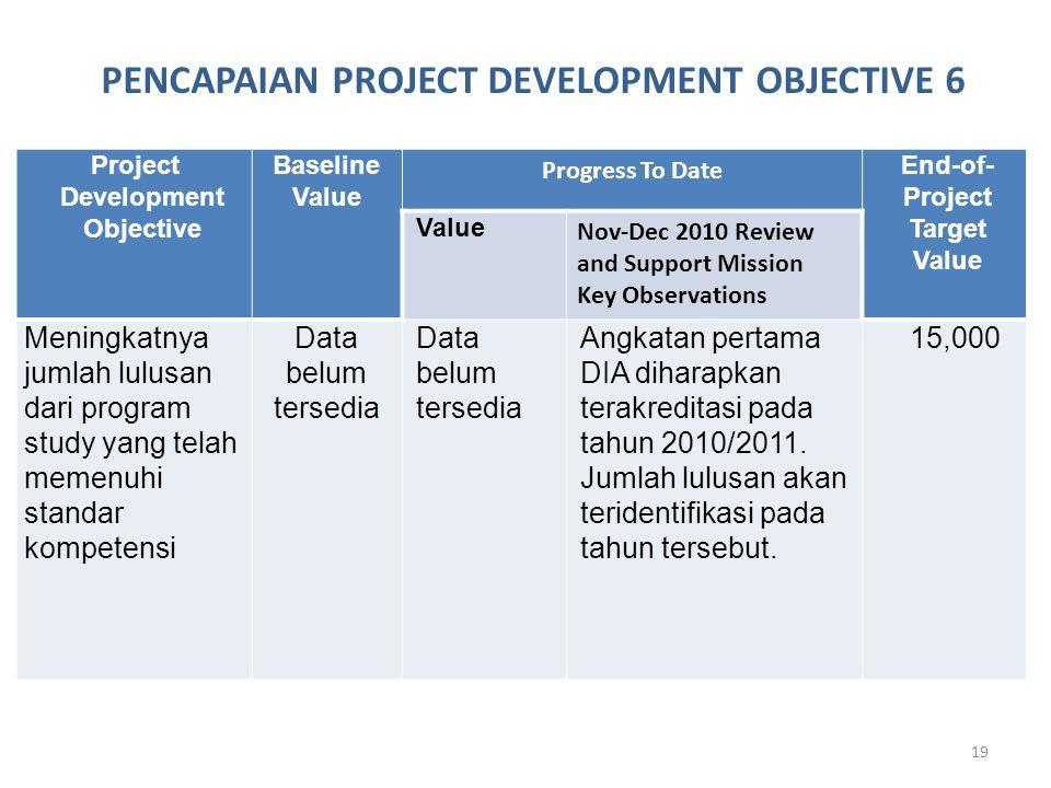 19 Project Development Objective Baseline Value Progress To Date End-of- Project Target Value Value Nov-Dec 2010 Review and Support Mission Key Observations Meningkatnya jumlah lulusan dari program study yang telah memenuhi standar kompetensi Data belum tersedia Angkatan pertama DIA diharapkan terakreditasi pada tahun 2010/2011.