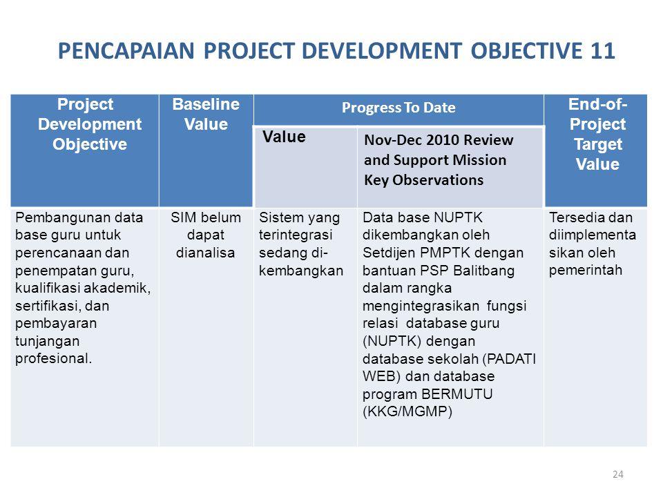 24 Project Development Objective Baseline Value Progress To Date End-of- Project Target Value Value Nov-Dec 2010 Review and Support Mission Key Observations Pembangunan data base guru untuk perencanaan dan penempatan guru, kualifikasi akademik, sertifikasi, dan pembayaran tunjangan profesional.
