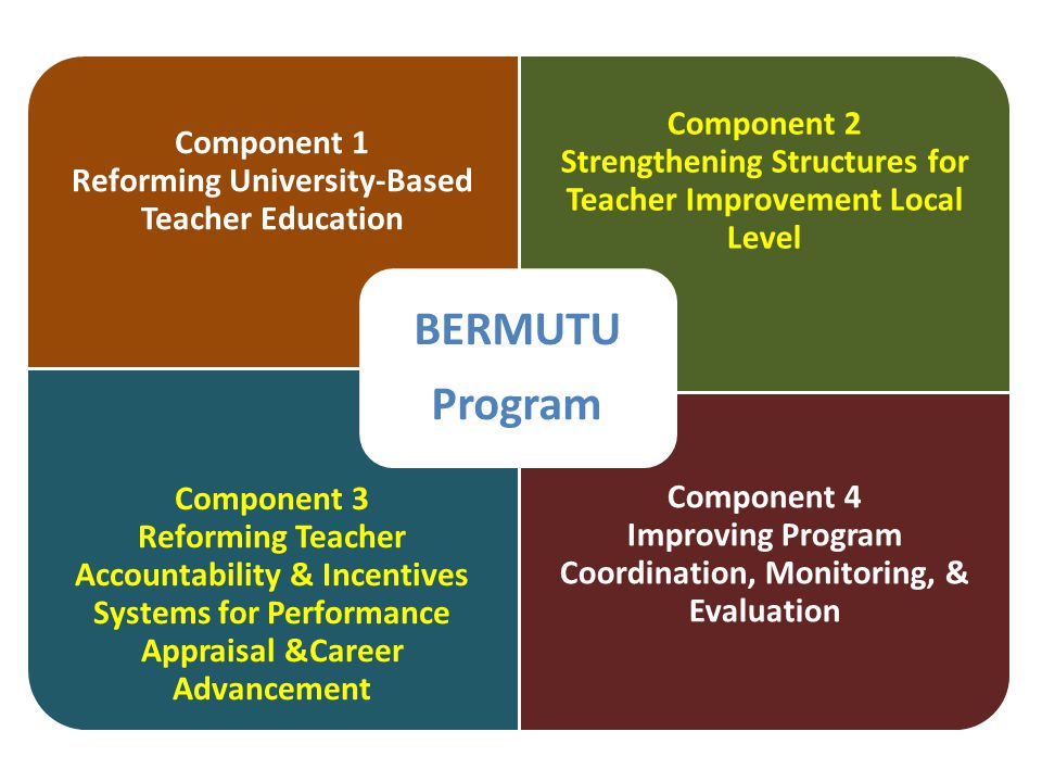 Component 1 Reforming University-Based Teacher Education Component 2 Strengthening Structures for Teacher Improvement Local Level Component 3 Reforming Teacher Accountability & Incentives Systems for Performance Appraisal &Career Advancement Component 4 Improving Program Coordination, Monitoring, & Evaluation BERMUTU Program