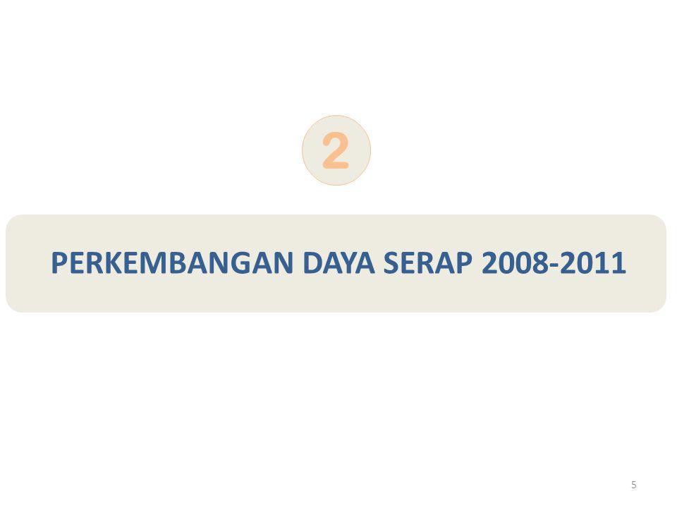 5 PERKEMBANGAN DAYA SERAP 2008-2011 2