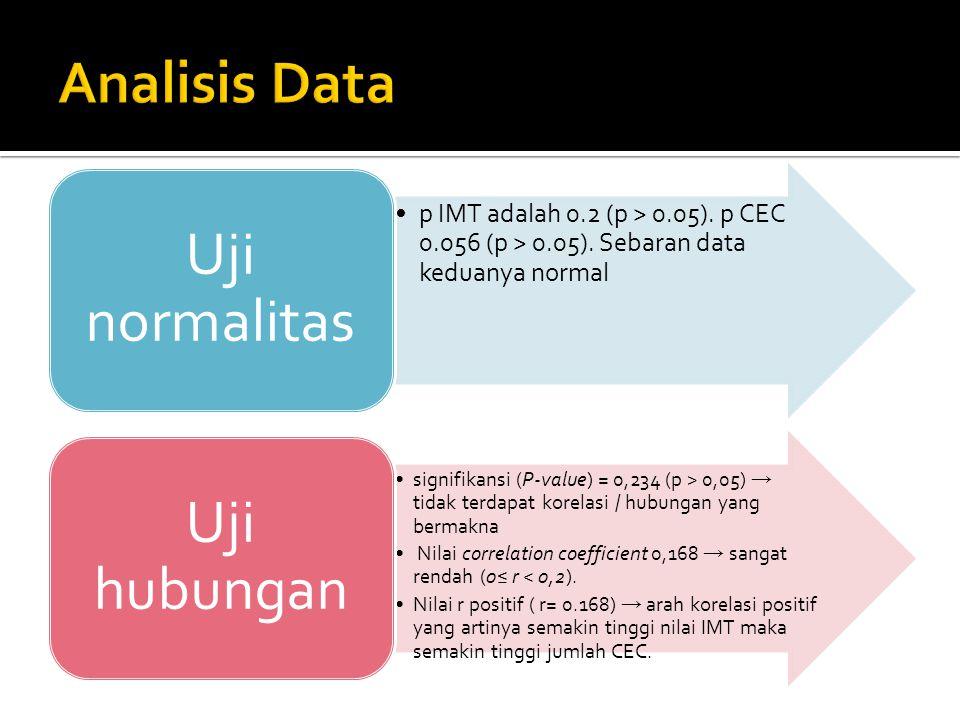•p IMT adalah 0.2 (p > 0.05). p CEC 0.056 (p > 0.05). Sebaran data keduanya normal Uji normalitas •signifikansi (P-value) = 0,234 (p > 0,05) → tidak t